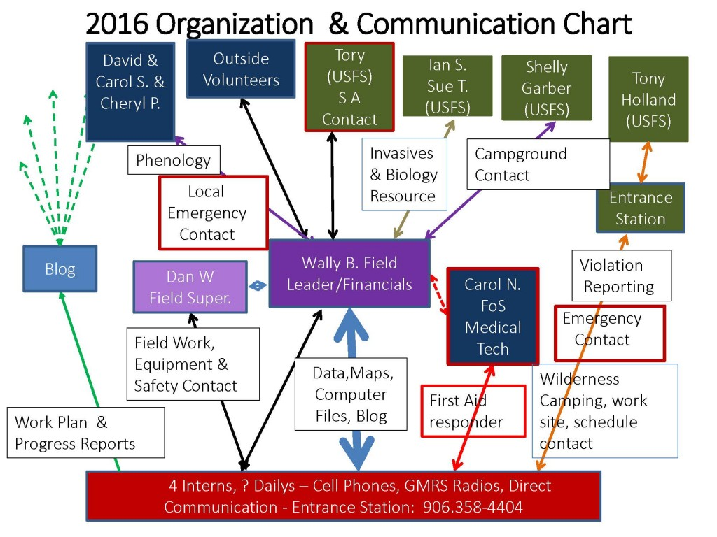 2016 Communication Chart